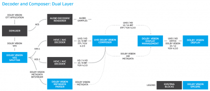 Dolby Vison Dual Layer Decoder.png