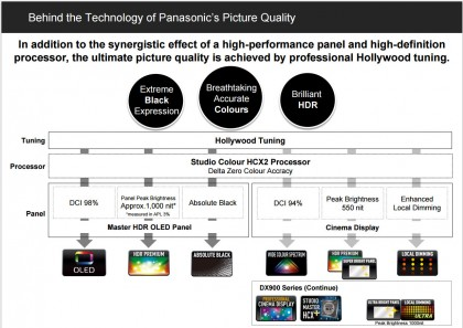 Behind the Technology of Panasonic's Picture Quality.jpg