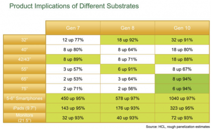 Product Implications of Different Substrates.png