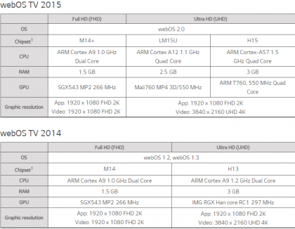 LG TV 2014 2015 compare.png