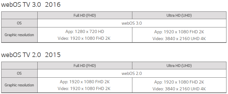webOS 3.0 developer specs.jpg