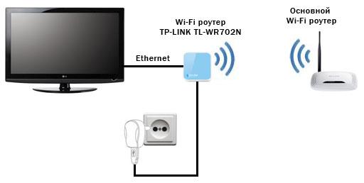 Как сделать wifi адаптер для телевизора - Status-style.ru