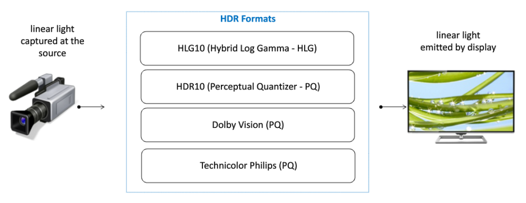 HDR_formats.png
