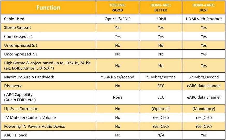 Что такое HDMI ARC и как им пользоваться : Телевизоры LG
